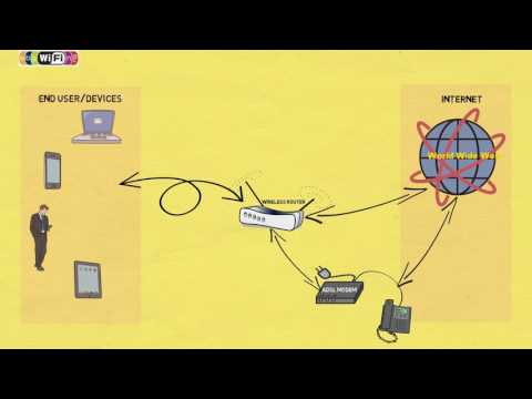 How does WiFi work – Easy Explanation
