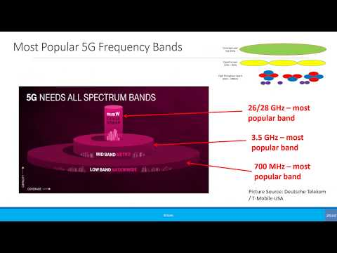 Beginners: 5G Spectrum – Short Version
